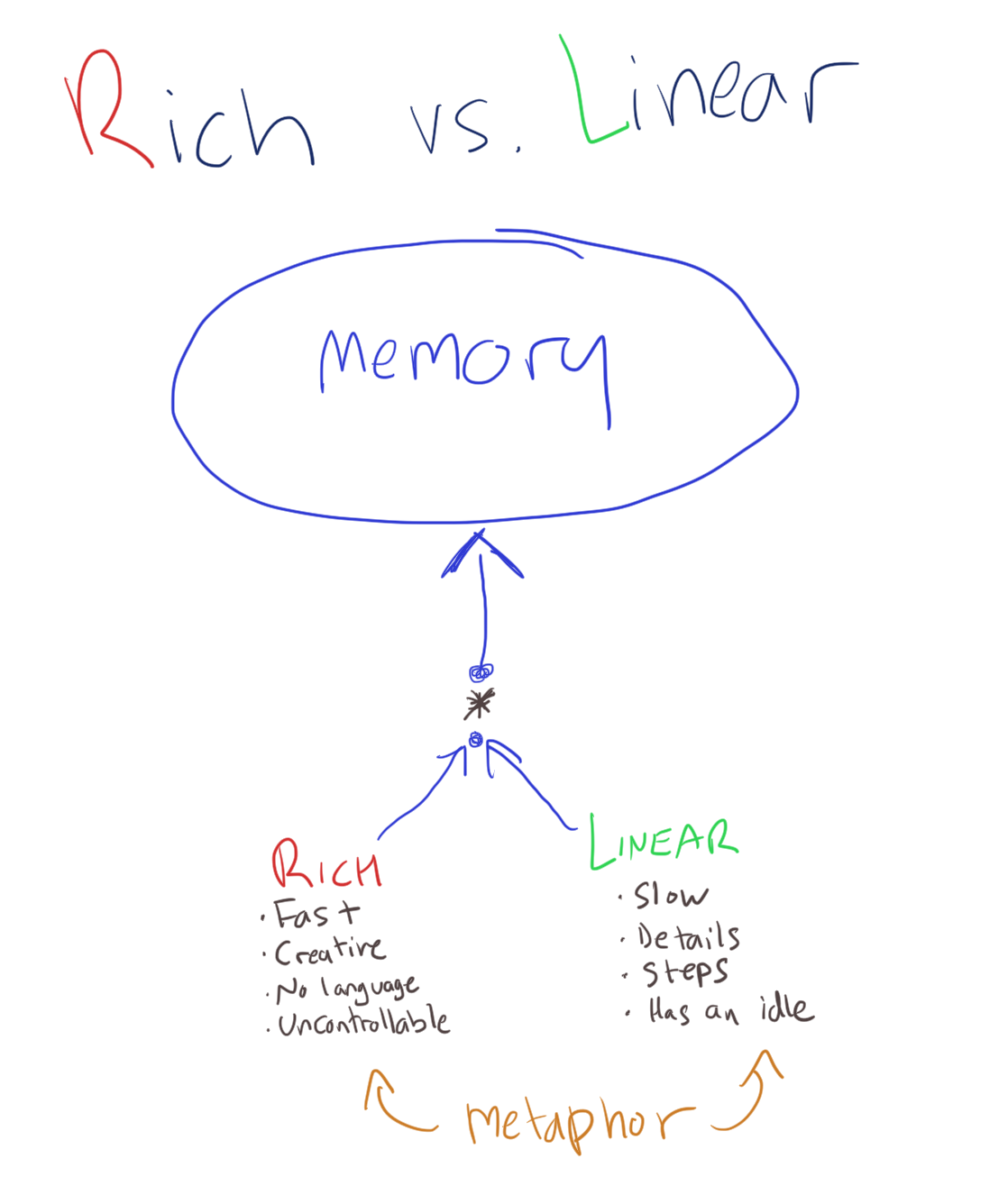 Rich vs. linear thinking